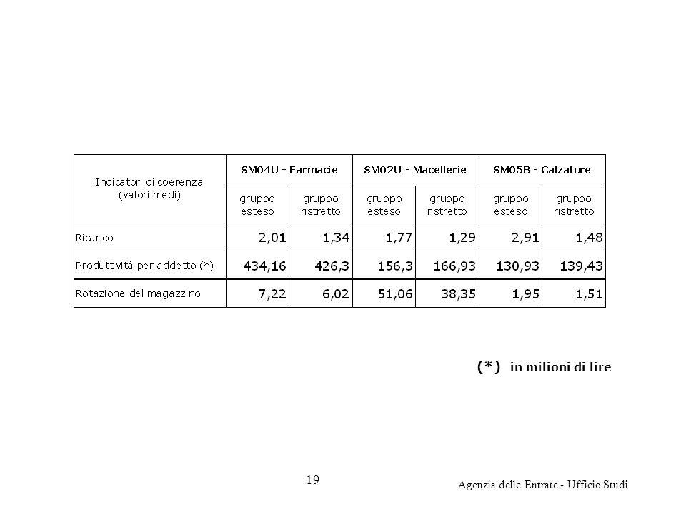 Agenzia delle Entrate - Ufficio Studi (*) in milioni di lire 19