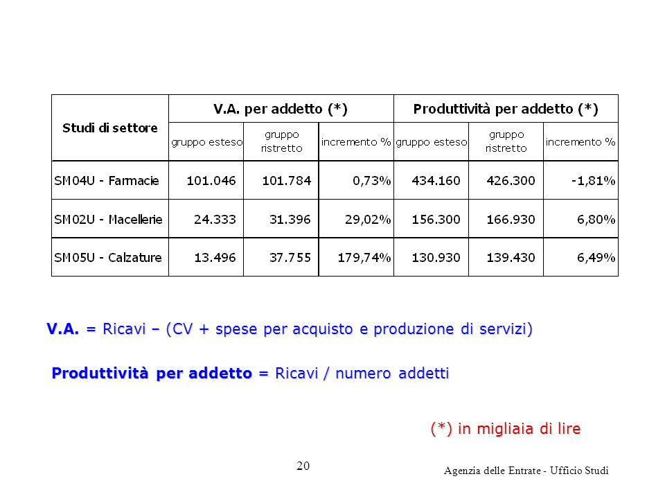 Agenzia delle Entrate - Ufficio Studi (*) in migliaia di lire V.A. = Ricavi – (CV + spese per acquisto e produzione di servizi) Produttività per addet