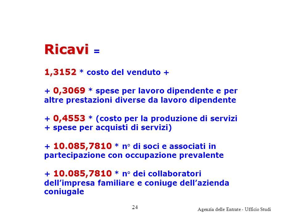 Agenzia delle Entrate - Ufficio Studi Ricavi Ricavi = 1,3152 1,3152 * costo del venduto + 0,3069 + 0,3069 * spese per lavoro dipendente e per altre prestazioni diverse da lavoro dipendente 0,4553 + 0,4553 * (costo per la produzione di servizi + spese per acquisti di servizi) 10.085,7810 + 10.085,7810 * n° di soci e associati in partecipazione con occupazione prevalente 10.085,7810 + 10.085,7810 * n° dei collaboratori dellimpresa familiare e coniuge dellazienda coniugale 24