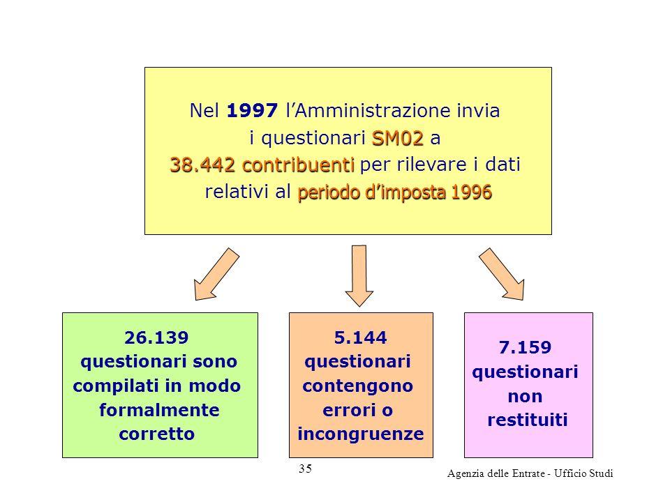 Agenzia delle Entrate - Ufficio Studi Nel 1997 lAmministrazione invia SM02 i questionari SM02 a 38.442 contribuenti 38.442 contribuenti per rilevare i