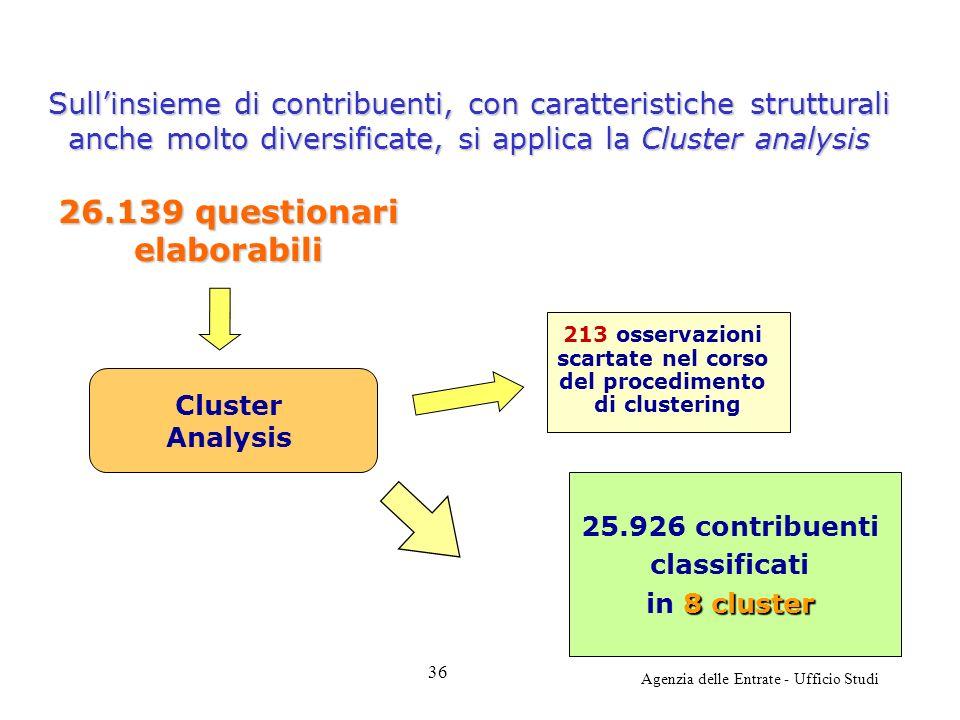 Agenzia delle Entrate - Ufficio Studi 25.926 contribuenti classificati 8 cluster in 8 cluster 213 osservazioni scartate nel corso del procedimento di clustering 26.139 questionari elaborabili Cluster Analysis Sullinsieme di contribuenti, con caratteristiche strutturali anche molto diversificate, si applica la Cluster analysis 36
