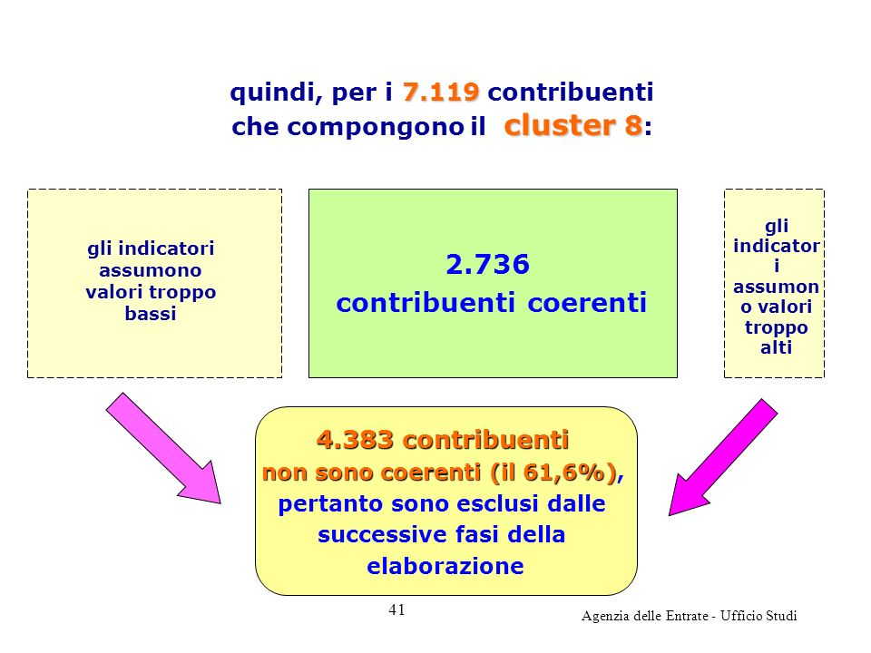 Agenzia delle Entrate - Ufficio Studi 2.736 contribuenti coerenti 7.119 cluster 8 quindi, per i 7.119 contribuenti che compongono il cluster 8 : gli indicatori assumono valori troppo bassi gli indicator i assumon o valori troppo alti 4.383 contribuenti non sono coerenti (il 61,6%) non sono coerenti (il 61,6%), pertanto sono esclusi dalle successive fasi della elaborazione 41