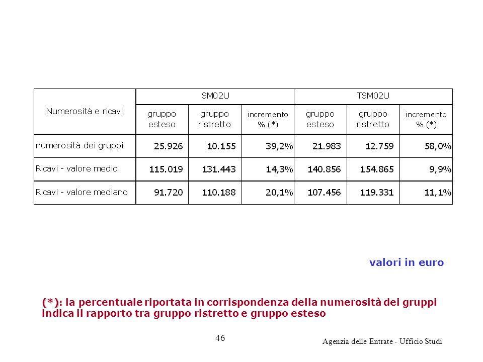 Agenzia delle Entrate - Ufficio Studi valori in euro (*) (*): la percentuale riportata in corrispondenza della numerosità dei gruppi indica il rapport