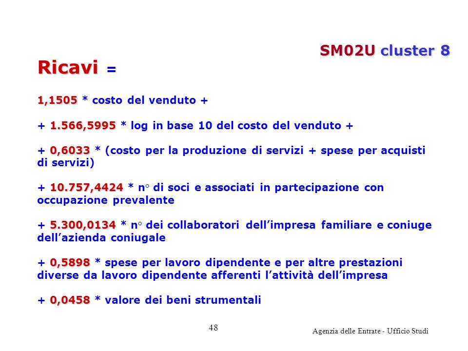 Agenzia delle Entrate - Ufficio Studi Ricavi Ricavi = 1,1505 1,1505 * costo del venduto + 1.566,5995 + 1.566,5995 * log in base 10 del costo del vendu