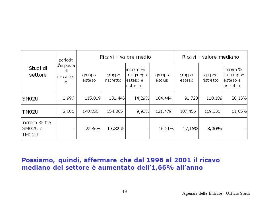 Agenzia delle Entrate - Ufficio Studi Possiamo, quindi, affermare che dal 1996 al 2001 il ricavo mediano del settore è aumentato dell1,66% allanno 49