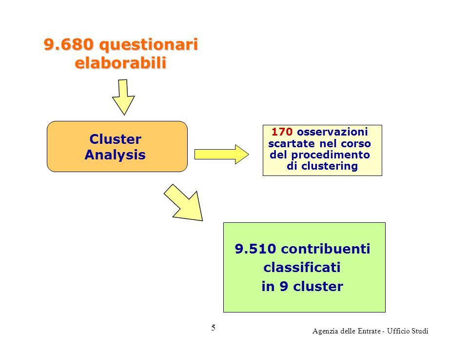 Agenzia delle Entrate - Ufficio Studi 9.510 contribuenti classificati in 9 cluster 170 osservazioni scartate nel corso del procedimento di clustering 9.680 questionari elaborabili Cluster Analysis 5