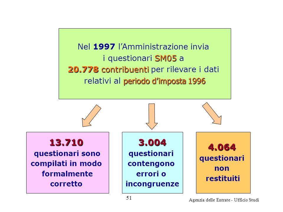 Agenzia delle Entrate - Ufficio Studi Nel 1997 lAmministrazione invia SM05 i questionari SM05 a 20.778 contribuenti 20.778 contribuenti per rilevare i