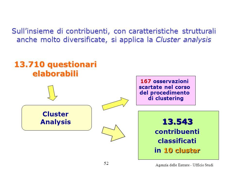 Agenzia delle Entrate - Ufficio Studi 13.543 contribuenti classificati 10 cluster in 10 cluster 167 osservazioni scartate nel corso del procedimento di clustering 13.710 questionari elaborabili Cluster Analysis Sullinsieme di contribuenti, con caratteristiche strutturali anche molto diversificate, si applica la Cluster analysis 52