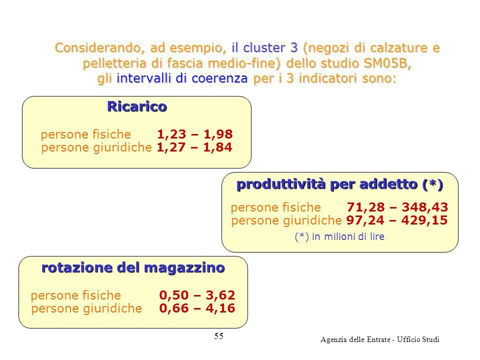 Agenzia delle Entrate - Ufficio Studi Considerando, ad esempio, il cluster 3 (negozi di calzature e pelletteria di fascia medio-fine) dello studio SM0