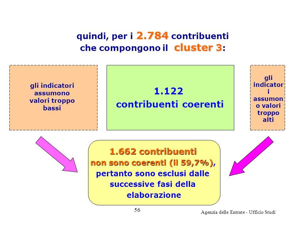 Agenzia delle Entrate - Ufficio Studi 1.122 contribuenti coerenti 2.784 cluster 3 quindi, per i 2.784 contribuenti che compongono il cluster 3 : gli i