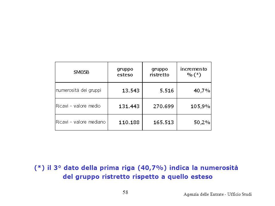 Agenzia delle Entrate - Ufficio Studi (*) il 3° dato della prima riga (40,7%) indica la numerosità del gruppo ristretto rispetto a quello esteso 58