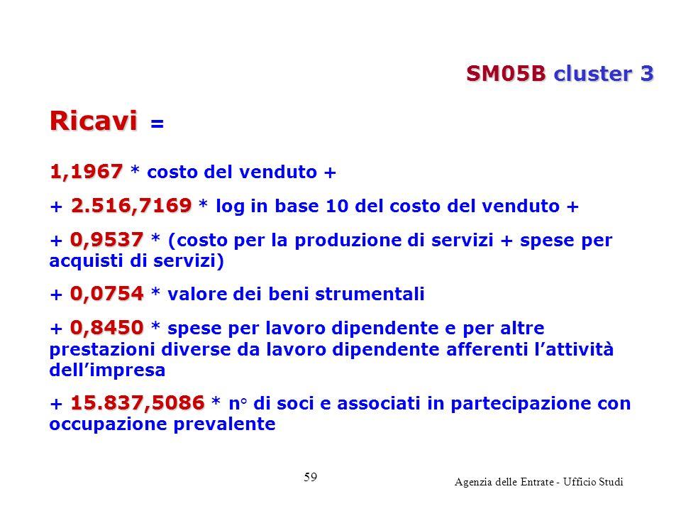 Agenzia delle Entrate - Ufficio Studi Ricavi Ricavi = 1,1967 1,1967 * costo del venduto + 2.516,7169 + 2.516,7169 * log in base 10 del costo del vendu