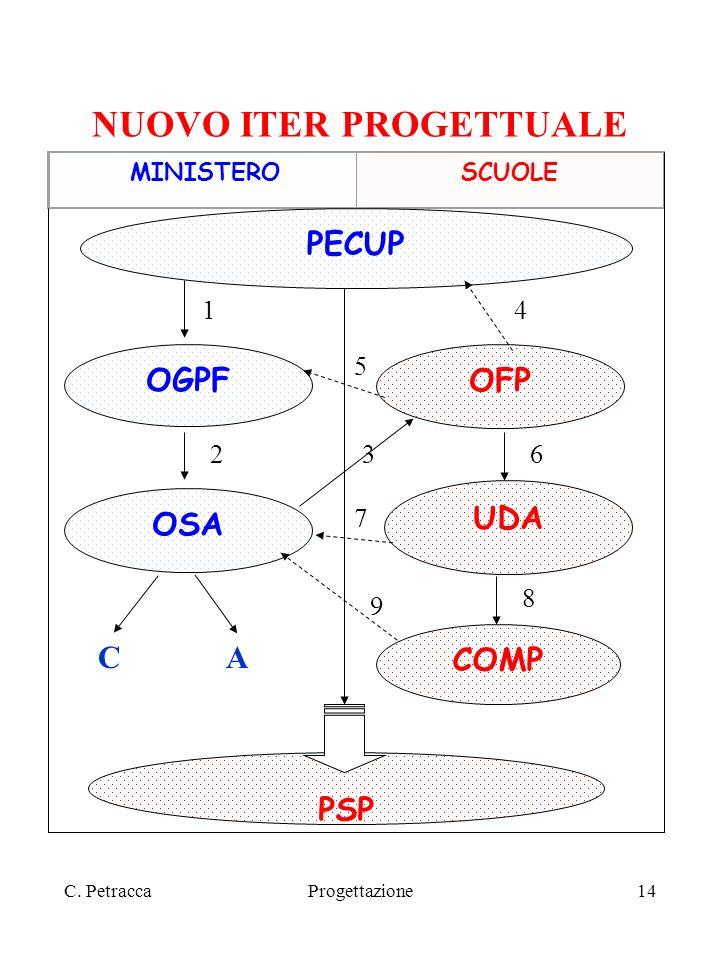 C. PetraccaProgettazione14 NUOVO ITER PROGETTUALE MINISTEROSCUOLE PECUP OGPF OSA CA OFP 1 23 4 5 6 UDA 7 8 COMP PSP 9