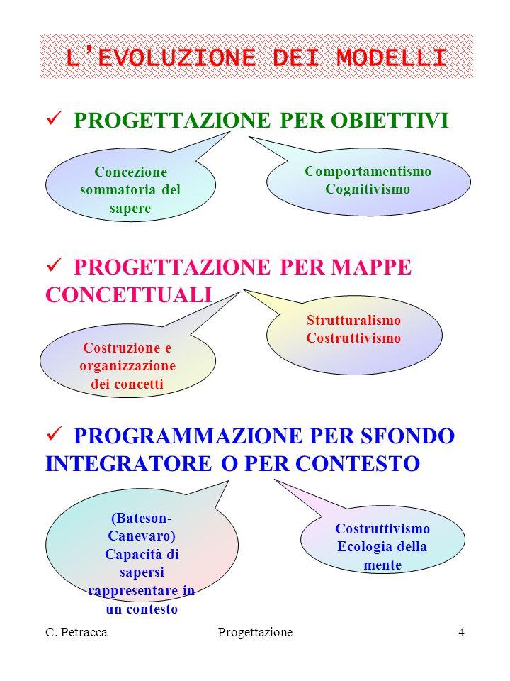 C. PetraccaProgettazione4 LEVOLUZIONE DEI MODELLI PROGETTAZIONE PER OBIETTIVI PROGETTAZIONE PER MAPPE CONCETTUALI PROGRAMMAZIONE PER SFONDO INTEGRATOR