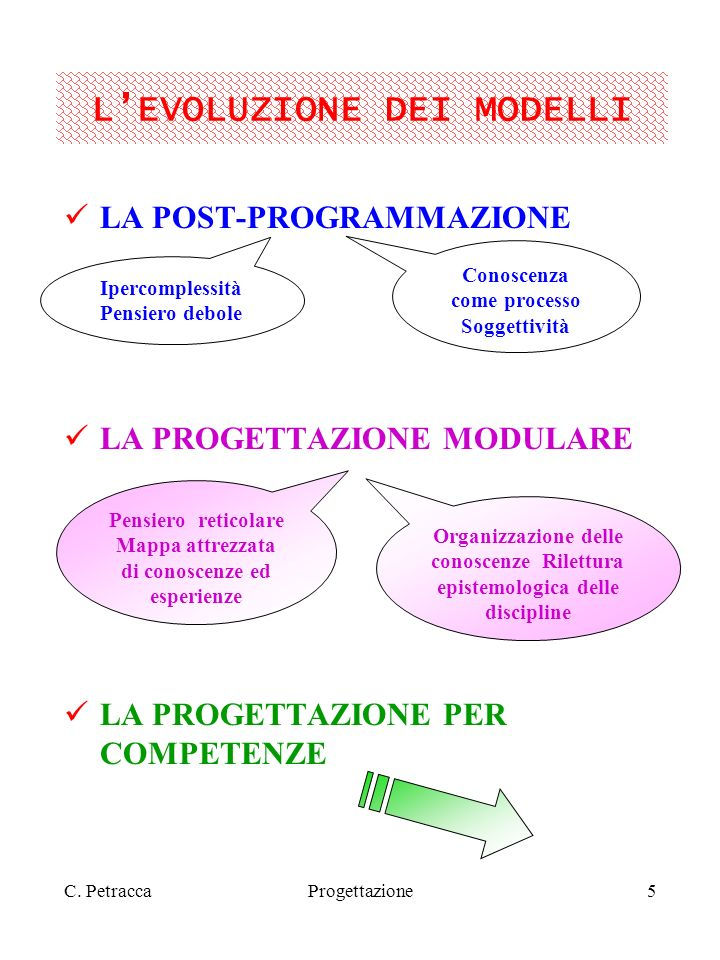 C. PetraccaProgettazione5 LEVOLUZIONE DEI MODELLI LA POST-PROGRAMMAZIONE LA PROGETTAZIONE MODULARE LA PROGETTAZIONE PER COMPETENZE Ipercomplessità Pen