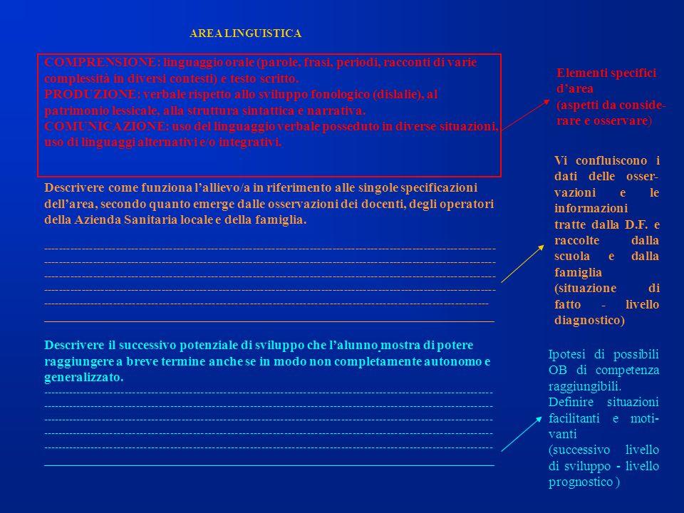 AREA LINGUISTICA COMPRENSIONE: linguaggio orale (parole, frasi, periodi, racconti di varie complessità in diversi contesti) e testo scritto. PRODUZION