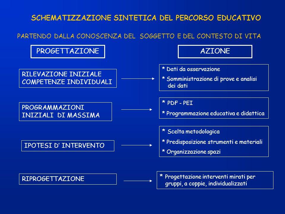SCHEMATIZZAZIONE SINTETICA DEL PERCORSO EDUCATIVO PARTENDO DALLA CONOSCENZA DEL SOGGETTO E DEL CONTESTO DI VITA PROGETTAZIONEAZIONE RILEVAZIONE INIZIA