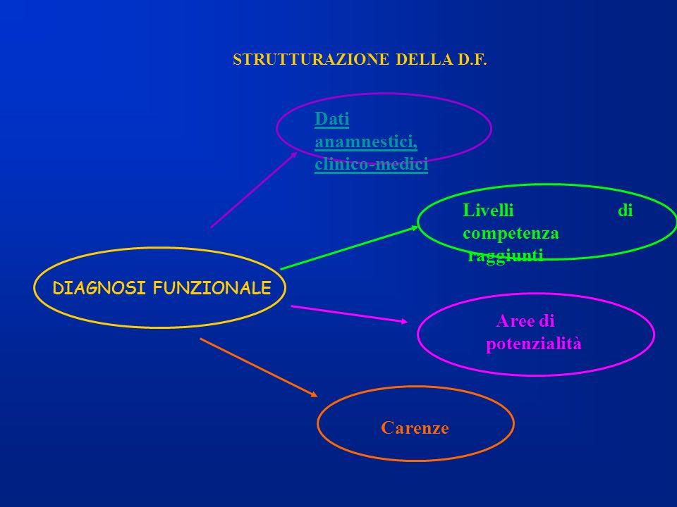 STRUTTURAZIONE DELLA D.F. Dati anamnestici, clinico-medici Livelli di competenza raggiunti Aree di potenzialità Carenze DIAGNOSI FUNZIONALE