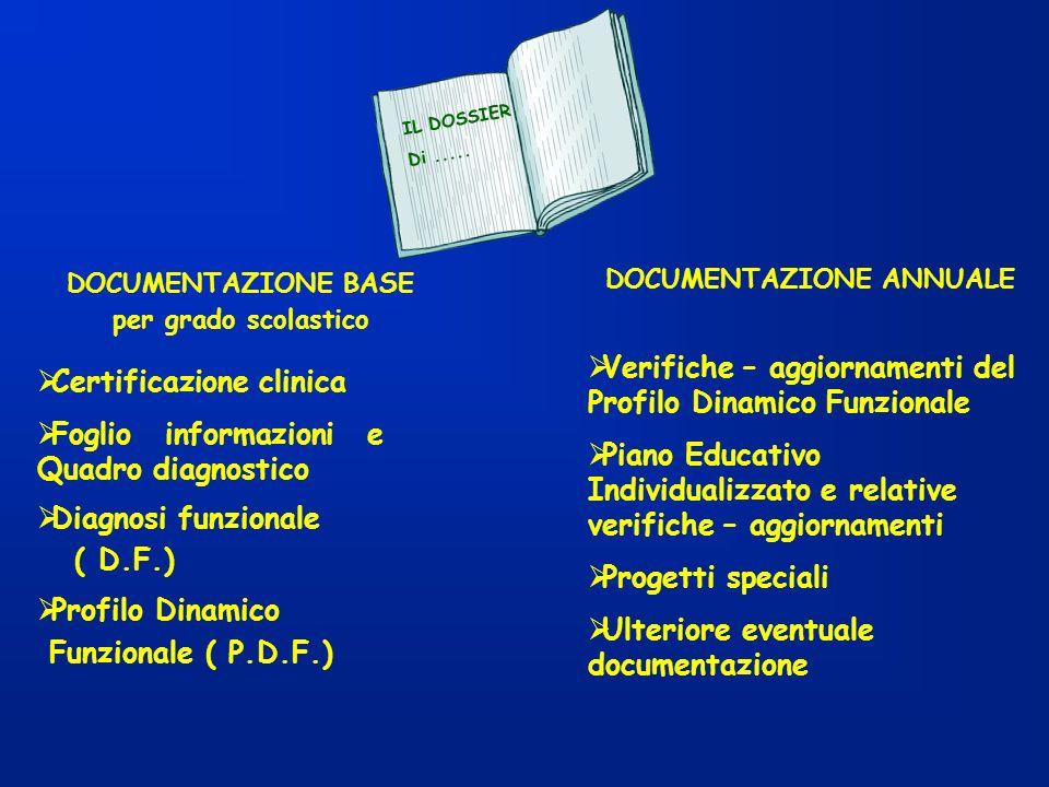 DOCUMENTAZIONE BASE per grado scolastico Certificazione clinica Foglio informazioni e Quadro diagnostico Diagnosi funzionale ( D.F.) Profilo Dinamico