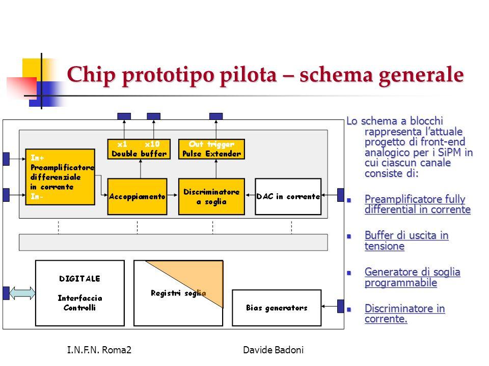 I.N.F.N. Roma2Davide Badoni Chip prototipo pilota – schema generale Lo schema a blocchi rappresenta lattuale progetto di front-end analogico per i SiP