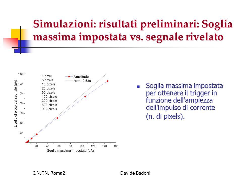 I.N.F.N. Roma2Davide Badoni Simulazioni: risultati preliminari: Soglia massima impostata vs. segnale rivelato Soglia massima impostata per ottenere il