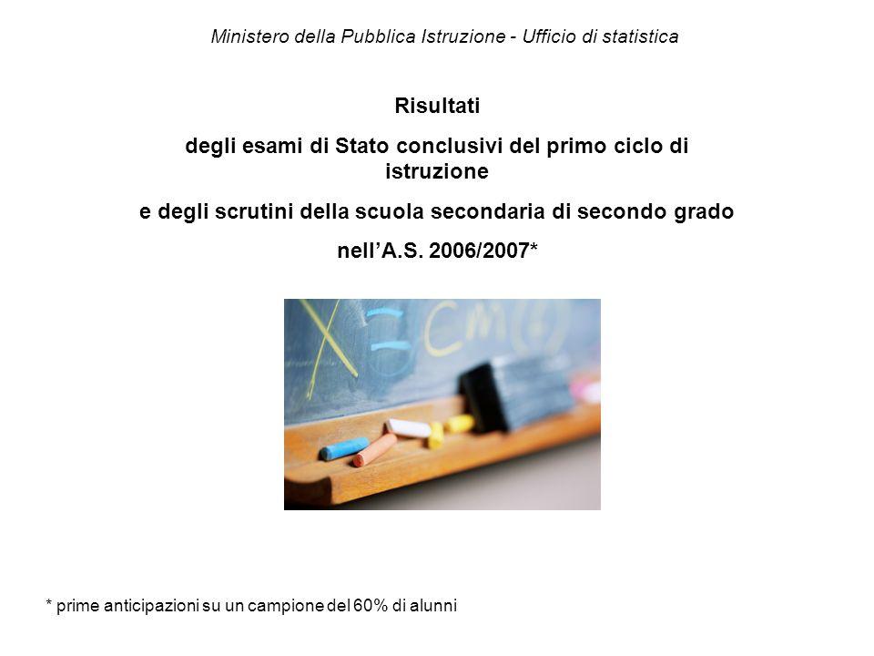 Ministero della Pubblica Istruzione - Ufficio di statistica Risultati degli esami di Stato conclusivi del primo ciclo di istruzione e degli scrutini d