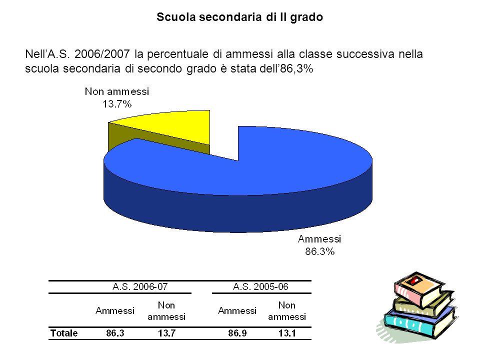 Scuola secondaria di II grado NellA.S. 2006/2007 la percentuale di ammessi alla classe successiva nella scuola secondaria di secondo grado è stata del