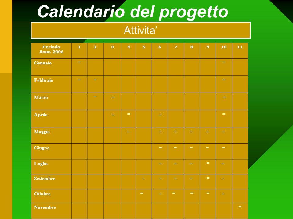Calendario del progetto Periodo Anno 2006 1234567891011 Gennaio == Febbraio === Marzo = = = Aprile = = = = Maggio= == = = = Giugno == = = = Luglio == = = = Settembre = == = = = Ottobre = = === = Novembre = Attivita