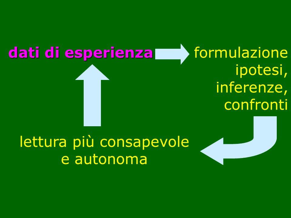 Alcuni aspetti da approfondire: competenze selezione dei contenuti manuale laboratorio fonti