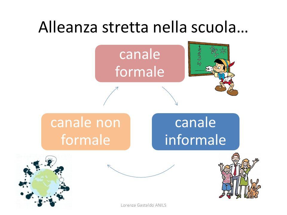 Alleanza stretta nella scuola… Lorenza Gastaldo ANILS canale formale canale informale canale non formale