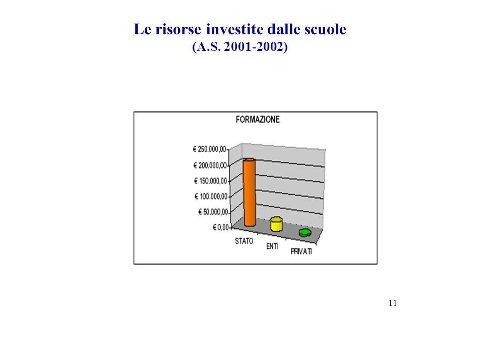 Le risorse investite dalle scuole (A.S. 2001-2002) 11