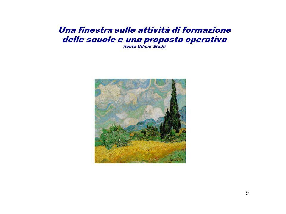 Una finestra sulle attività di formazione delle scuole e una proposta operativa (fonte Ufficio Studi) 9