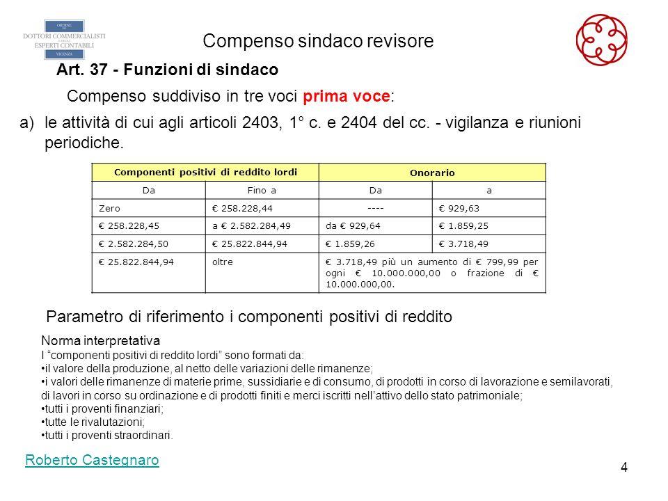 3 Compenso sindaco revisore Roberto Castegnaro Art. 37 - Funzioni di sindaco Compenso suddiviso in tre voci a seconda dellattività svolta: a)le attivi