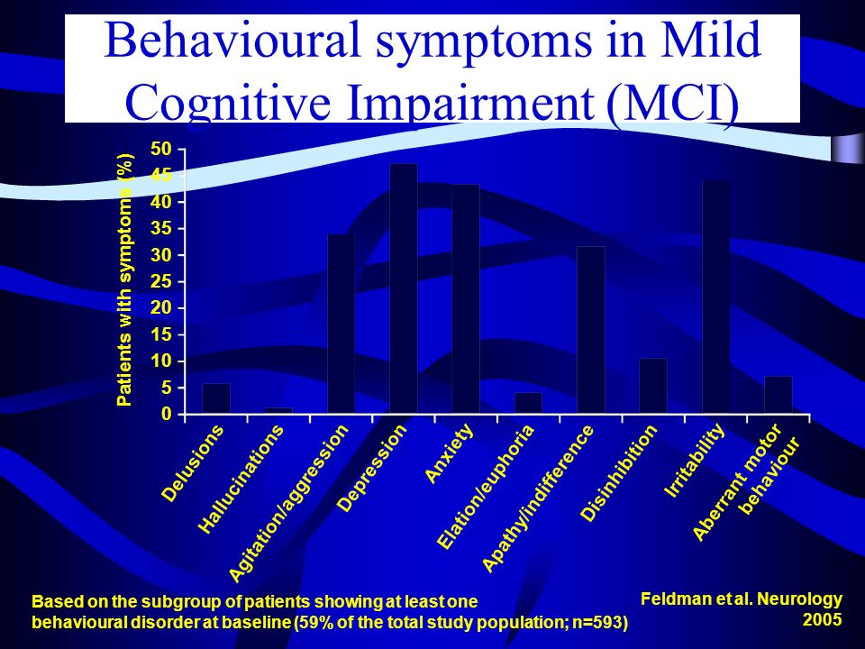 Behavioural symptoms in Mild Cognitive Impairment (MCI) Based on the subgroup of patients showing at least one behavioural disorder at baseline (59% o