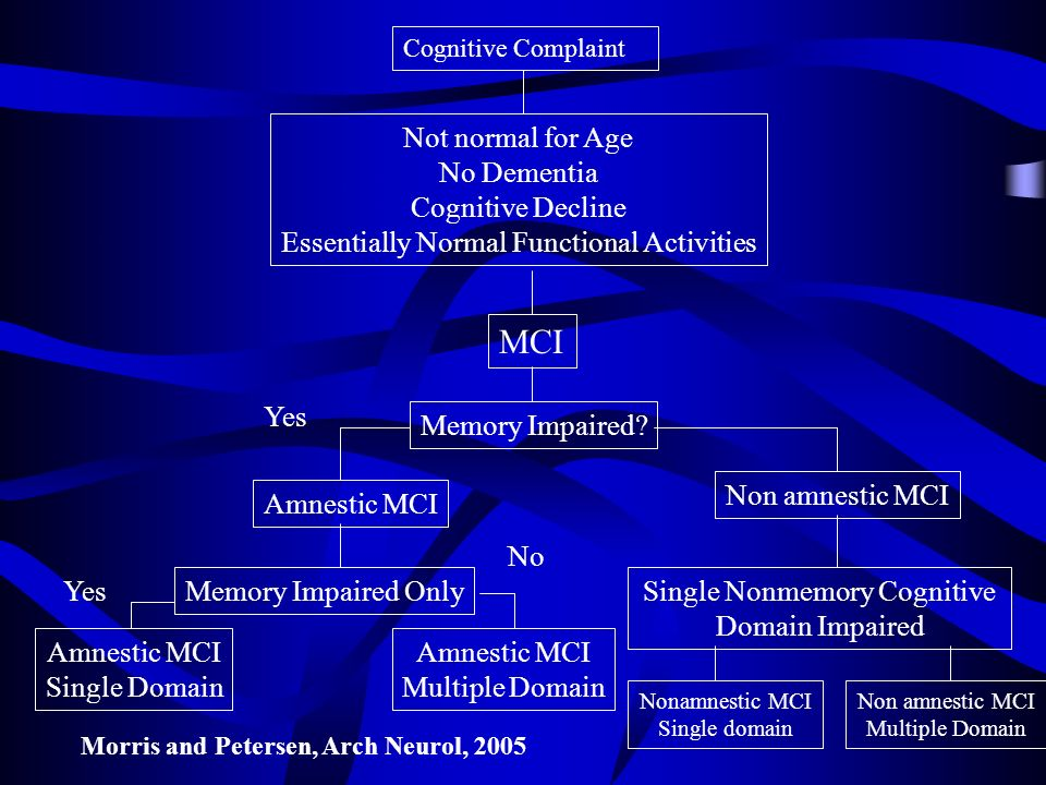 Cognitive Complaint Not normal for Age No Dementia Cognitive Decline Essentially Normal Functional Activities MCI Memory Impaired.