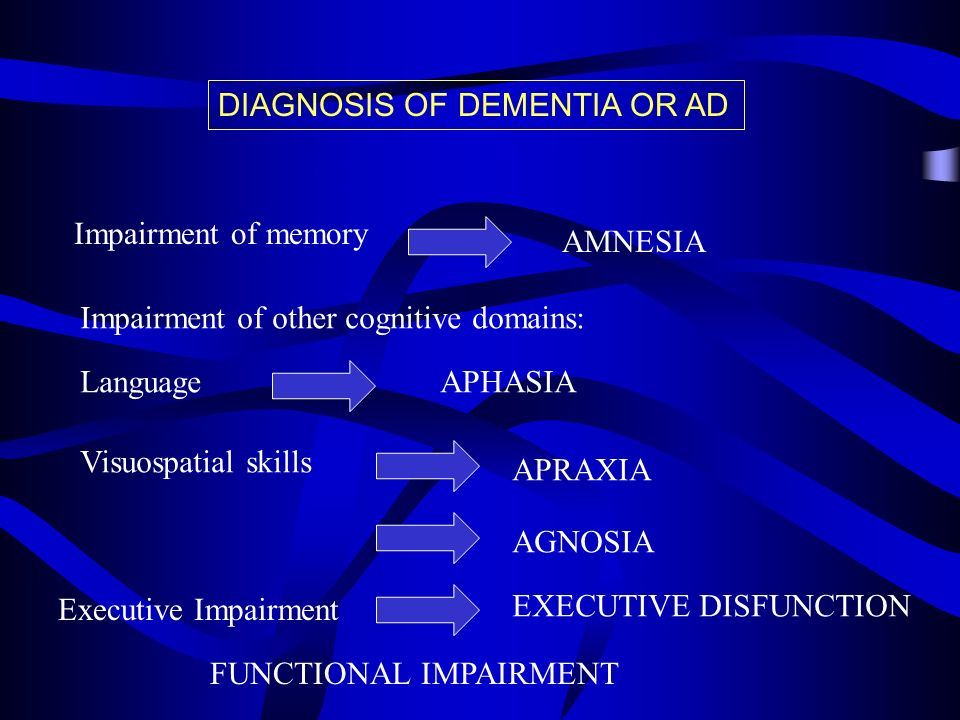 DIAGNOSIS OF DEMENTIA OR AD Impairment of memory AMNESIA Impairment of other cognitive domains: Language Visuospatial skills APHASIA APRAXIA AGNOSIA E