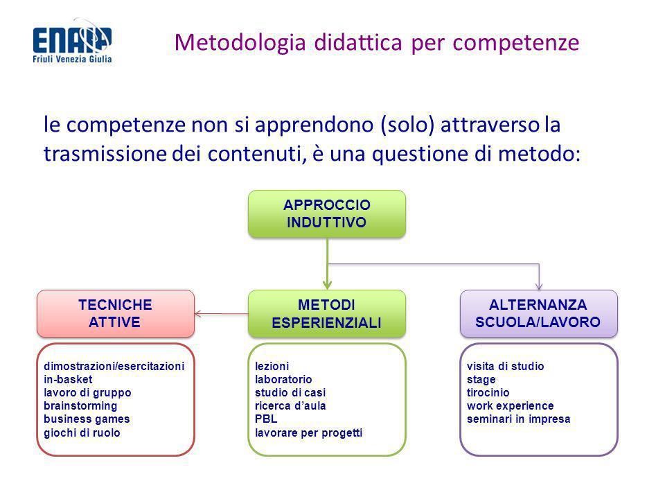 Metodologia didattica per competenze le competenze non si apprendono (solo) attraverso la trasmissione dei contenuti, è una questione di metodo: APPRO