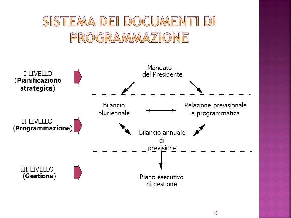18 Mandato del Presidente Bilancio annuale di previsione Piano esecutivo di gestione I LIVELLO (Pianificazione strategica) II LIVELLO (Programmazione)
