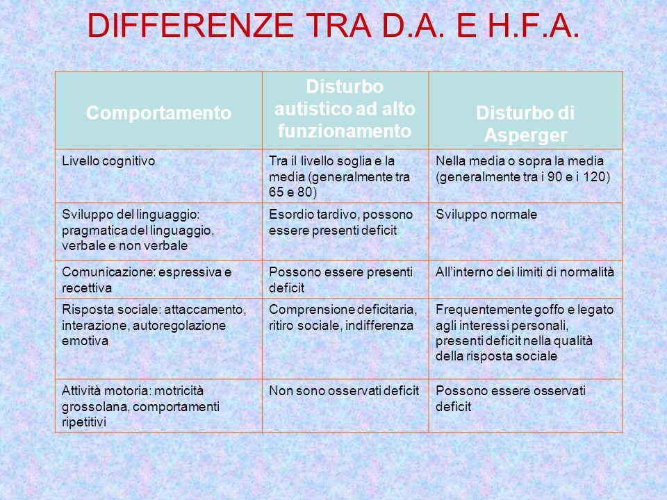 DIFFERENZE TRA D.A. E H.F.A. Comportamento Disturbo autistico ad alto funzionamento Disturbo di Asperger Livello cognitivoTra il livello soglia e la m