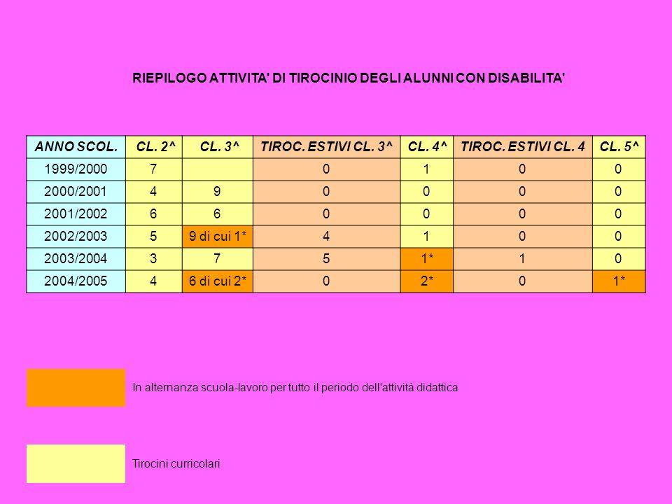 RIEPILOGO ATTIVITA' DI TIROCINIO DEGLI ALUNNI CON DISABILITA' ANNO SCOL. CL. 2^ CL. 3^TIROC. ESTIVI CL. 3^CL. 4^TIROC. ESTIVI CL. 4CL. 5^ 1999/20007 0