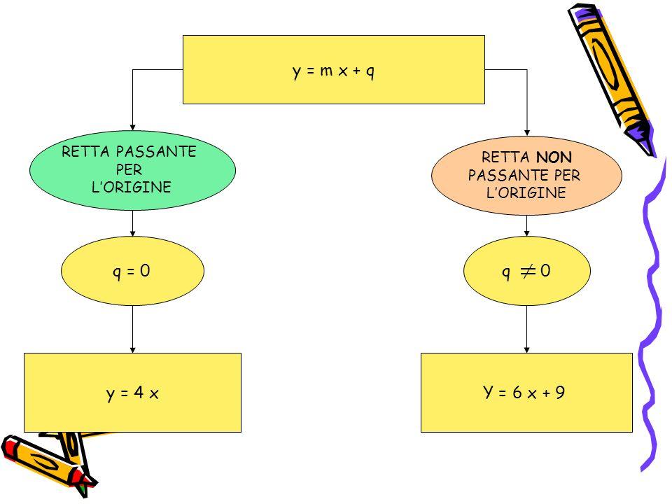 y = m x + q RETTA PASSANTE PER LORIGINE RETTA NON PASSANTE PER LORIGINE q = 0 q 0 y = 4 xY = 6 x + 9