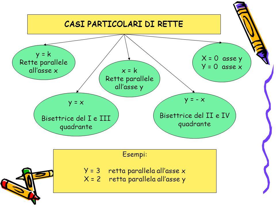 CASI PARTICOLARI DI RETTE y = k Rette parallele allasse x y = x Bisettrice del I e III quadrante x = k Rette parallele allasse y y = - x Bisettrice de