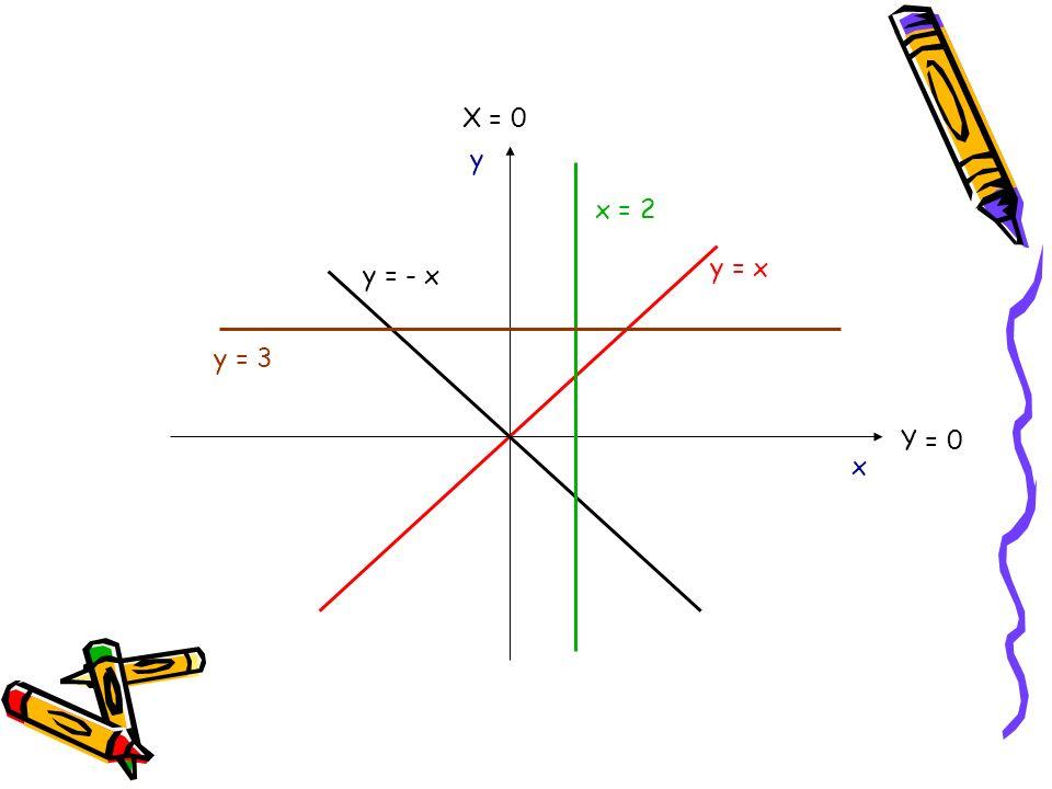 y = x y = - x x y x = 2 y = 3 Y = 0 X = 0