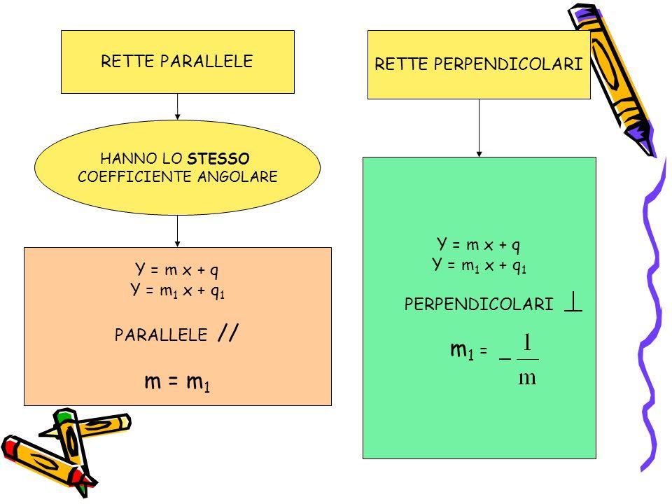 RETTE PARALLELE RETTE PERPENDICOLARI HANNO LO STESSO COEFFICIENTE ANGOLARE Y = m x + q Y = m 1 x + q 1 PARALLELE // m = m 1 Y = m x + q Y = m 1 x + q