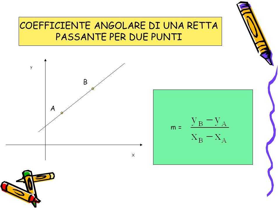 COEFFICIENTE ANGOLARE DI UNA RETTA PASSANTE PER DUE PUNTI A B X y m =