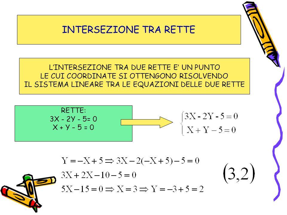 INTERSEZIONE TRA RETTE RETTE: 3X - 2Y - 5= 0 X + Y – 5 = 0 LINTERSEZIONE TRA DUE RETTE E UN PUNTO LE CUI COORDINATE SI OTTENGONO RISOLVENDO IL SISTEMA