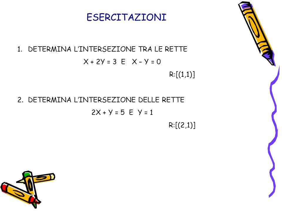 ESERCITAZIONI 1.DETERMINA LINTERSEZIONE TRA LE RETTE X + 2Y = 3 E X – Y = 0 R:[(1,1)] 2.DETERMINA LINTERSEZIONE DELLE RETTE 2X + Y = 5 E Y = 1 R:[(2,1