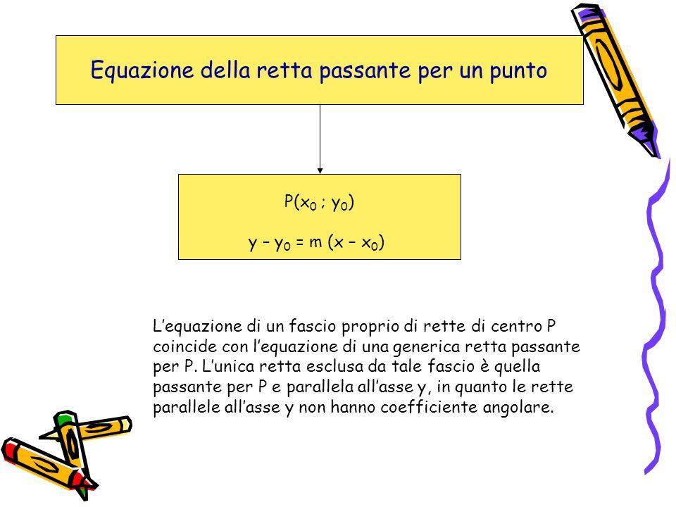 Equazione della retta passante per un punto P(x 0 ; y 0 ) y – y 0 = m (x – x 0 ) Lequazione di un fascio proprio di rette di centro P coincide con leq