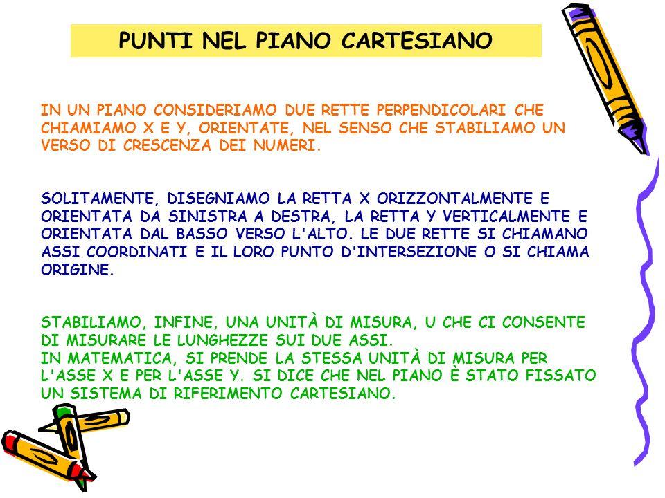 PUNTI NEL PIANO CARTESIANO IN UN PIANO CONSIDERIAMO DUE RETTE PERPENDICOLARI CHE CHIAMIAMO X E Y, ORIENTATE, NEL SENSO CHE STABILIAMO UN VERSO DI CRES