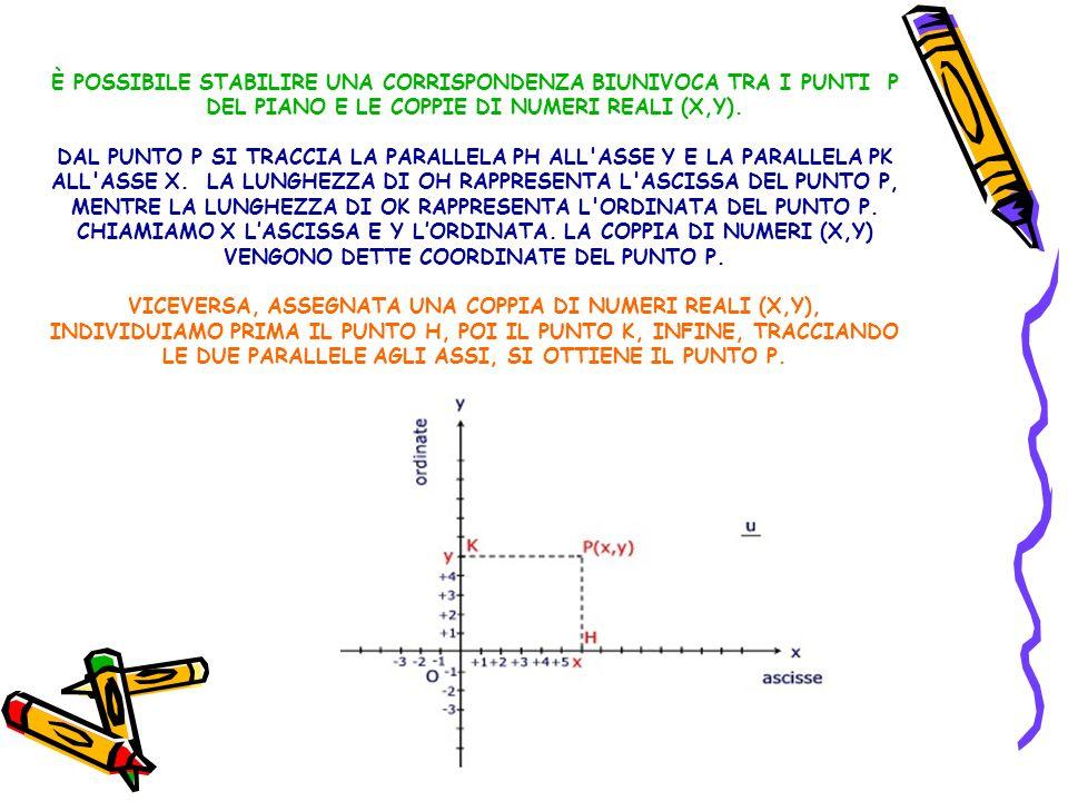ESEMPI DI RETTE PARALLELE E PERPENDICOLARI 1.DATE LE RETTE DI EQUAZIONE Y = 3 X + 5 E Y = 3 X – 2 SI PUO AFFERMARE CHE ESSE SONO PARALLELE PERCHE HANNO LO STESSO COEFFICIENTE ANGOLARE 3 2.DATE LE RETTE DI EQUAZIONE Y = 5 X -1 E Y = X SI PUO AFFERMARE CHE ESSE SONO PERPENDICOLARI